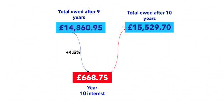 Graphic showing roll-up interest increase after 10 years