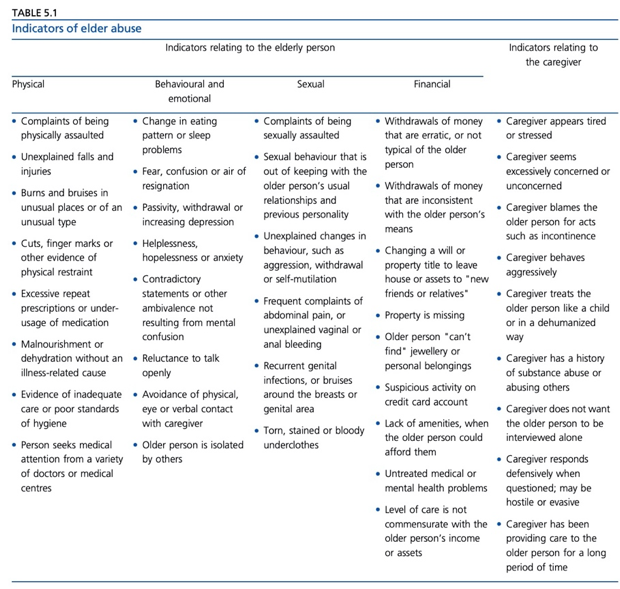 Indicators of Elder Abuse