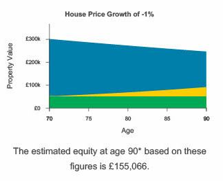 Negative equity example