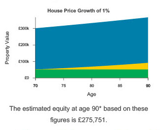increasing equity