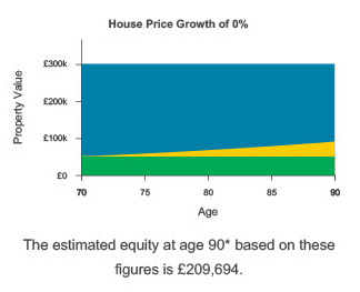 equity release consistent house prices